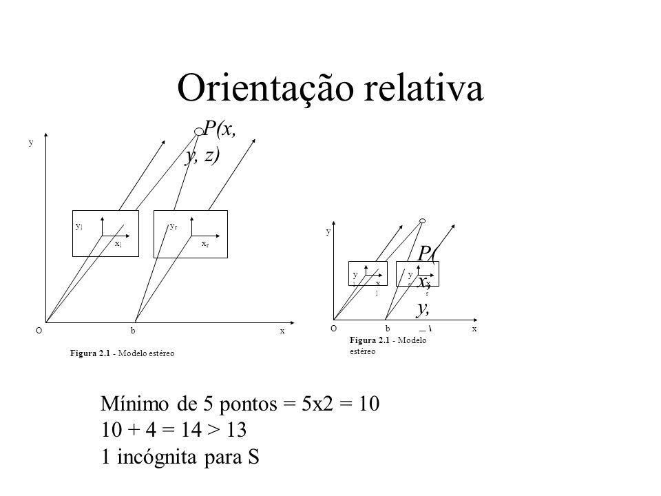 Orientação relativa Mínimo de 5 pontos = 5x2 = 10 10 + 4 = 14 > 13 1 incógnita para S ylyl y P(x, y, z) yryr xlxl xrxr xOb Figura 2.1 - Modelo estéreo
