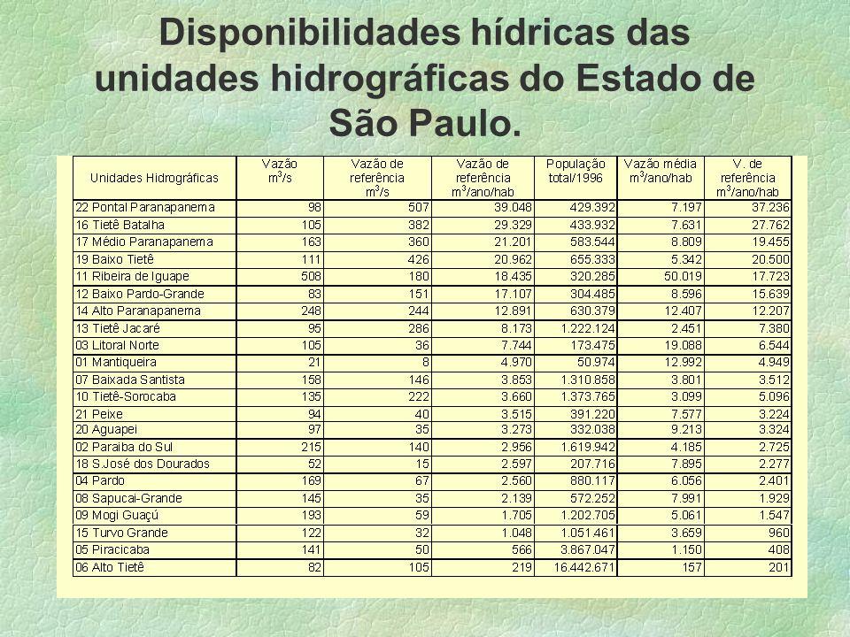 Disponibilidades hídricas das unidades hidrográficas do Estado de São Paulo.