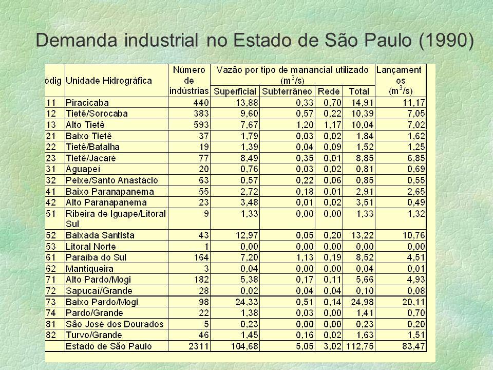 Demanda industrial no Estado de São Paulo (1990)