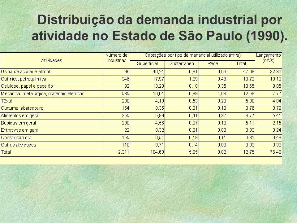 Distribuição da demanda industrial por atividade no Estado de São Paulo (1990).