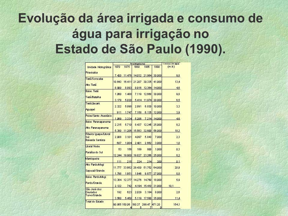 Evolução da área irrigada e consumo de água para irrigação no Estado de São Paulo (1990).