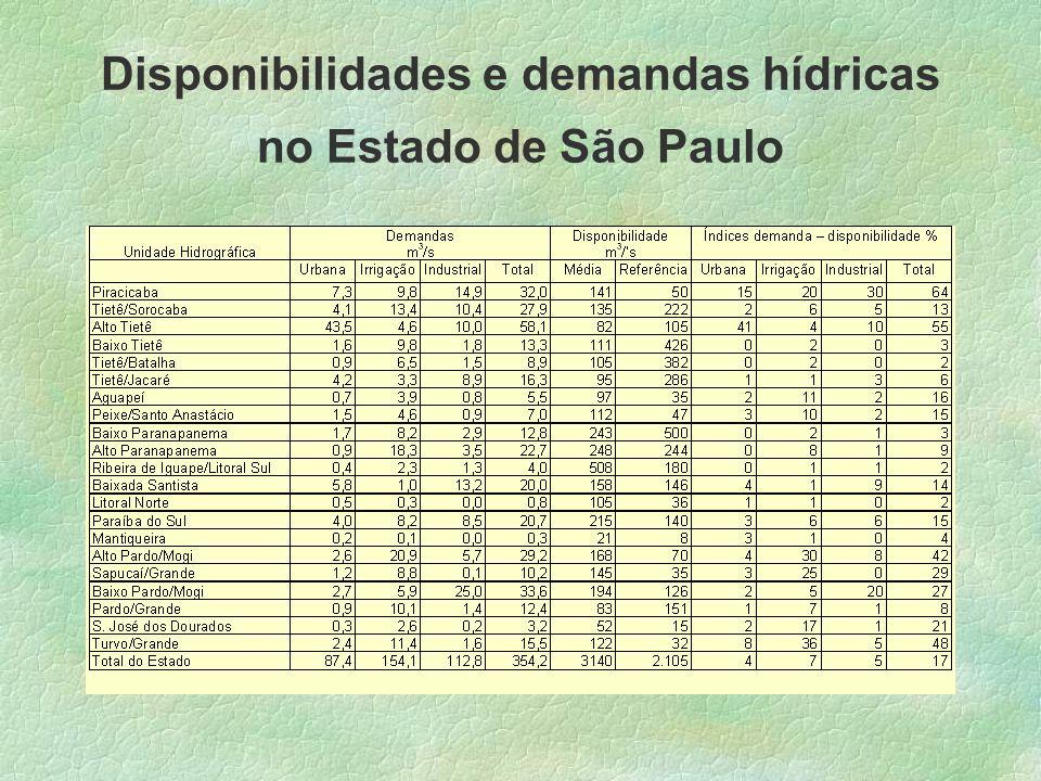 Disponibilidades e demandas hídricas no Estado de São Paulo