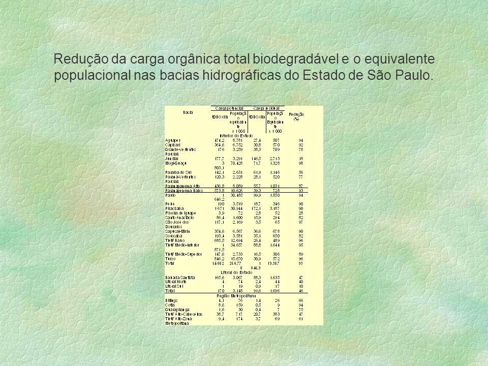 Redução da carga orgânica total biodegradável e o equivalente populacional nas bacias hidrográficas do Estado de São Paulo.