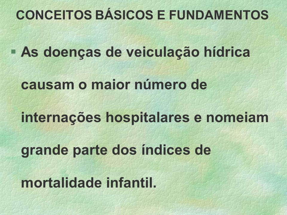 CONCEITOS BÁSICOS E FUNDAMENTOS §As doenças de veiculação hídrica causam o maior número de internações hospitalares e nomeiam grande parte dos índices