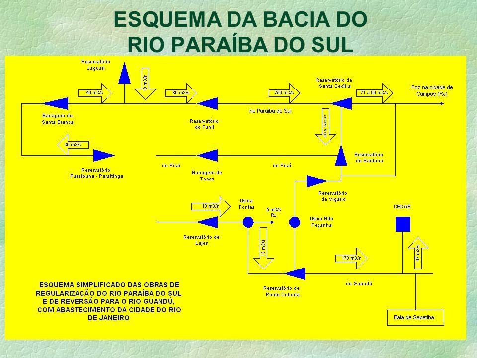 ESQUEMA DA BACIA DO RIO PARAÍBA DO SUL