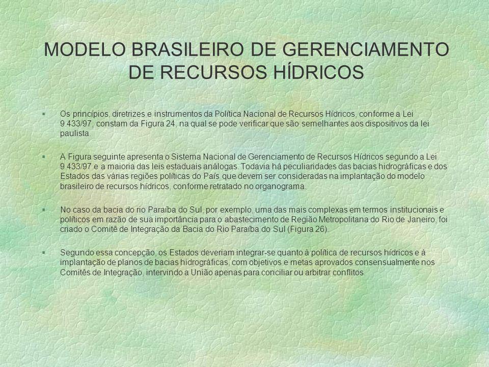 MODELO BRASILEIRO DE GERENCIAMENTO DE RECURSOS HÍDRICOS §Os princípios, diretrizes e instrumentos da Política Nacional de Recursos Hídricos, conforme