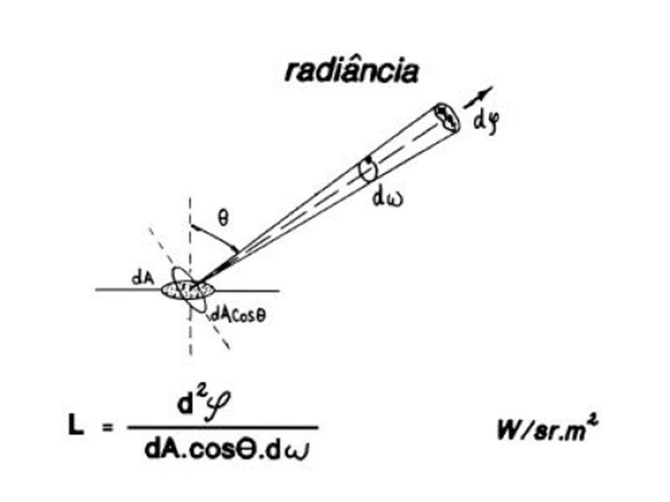 Tipos de fontes de luz Ambiente: luz igual em todas as direções –um hack para modelar interrelações Direcional: raios todos na mesma direção –fontes de luz distantes (sol) Pontual: raios divergem de um ponto –aproxima uma lâmpada