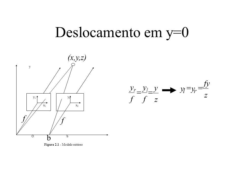 Deslocamento em y=0 yy fy z lr ylyl y (x,y,z) yryr xlxl xrxr x Ob Figura 2.1 - Modelo estéreo b f y z yryr f ylyl f f