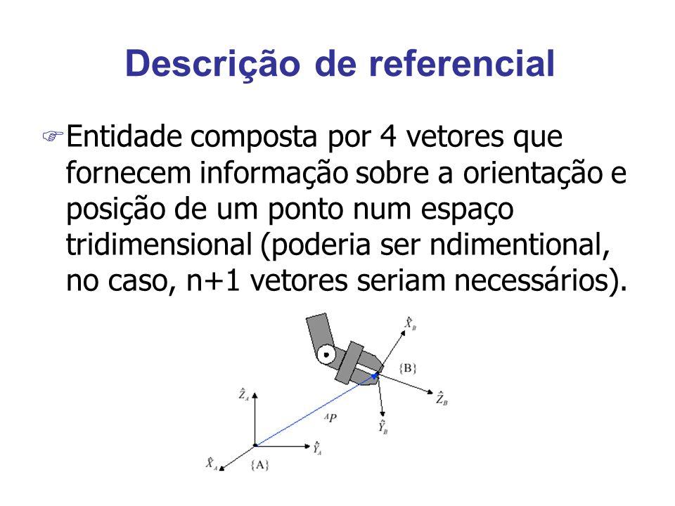 Descrição de referencial F Entidade composta por 4 vetores que fornecem informação sobre a orientação e posição de um ponto num espaço tridimensional