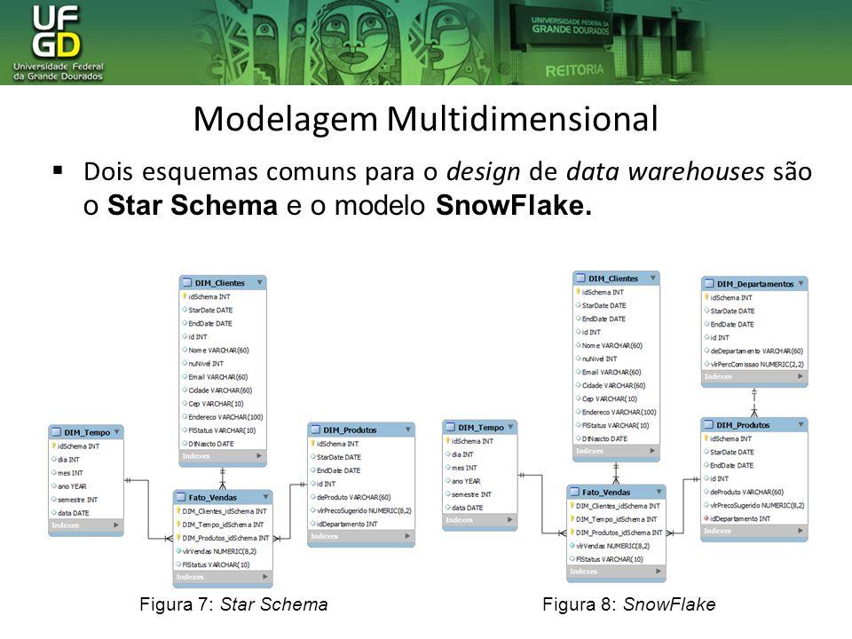 Modelagem Multidimensional Dois esquemas comuns para o design de data warehouses são o Star Schema e o modelo SnowFlake. Figura 7: Star SchemaFigura 8