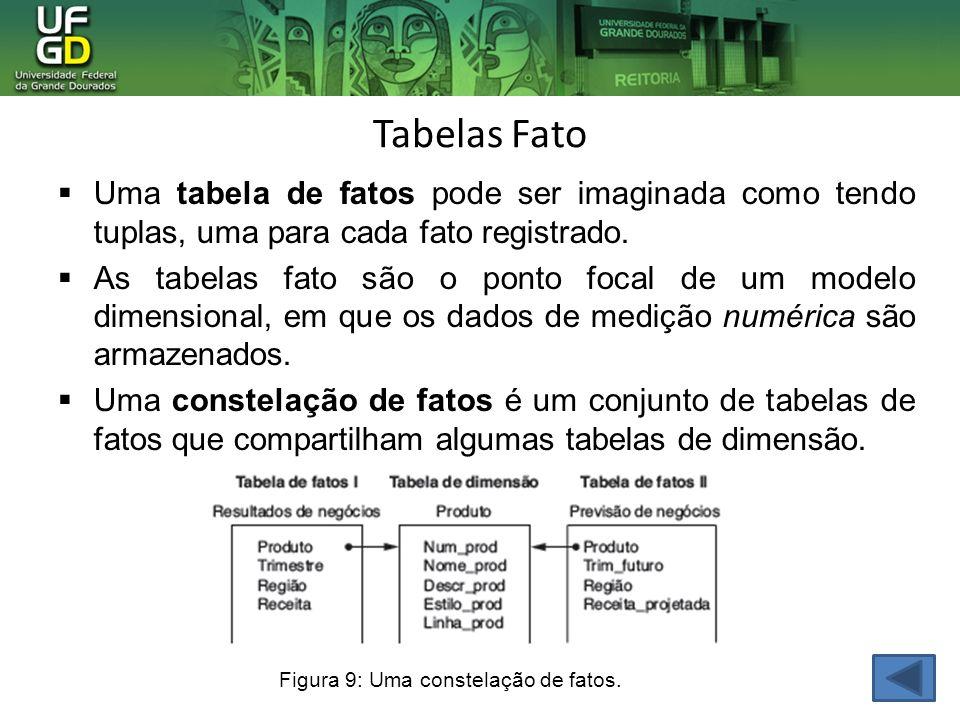 Tabelas Fato Figura 9: Uma constelação de fatos. Uma tabela de fatos pode ser imaginada como tendo tuplas, uma para cada fato registrado. As tabelas f