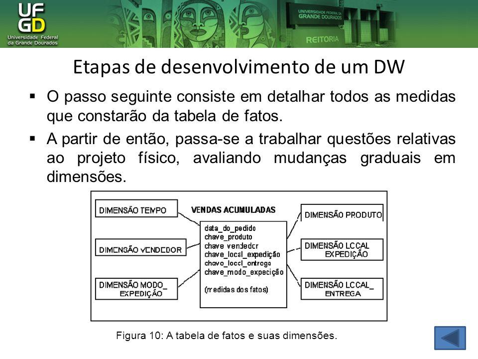 Etapas de desenvolvimento de um DW O passo seguinte consiste em detalhar todos as medidas que constarão da tabela de fatos. A partir de então, passa-s