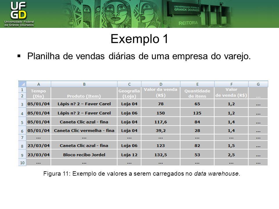 Exemplo 1 Planilha de vendas diárias de uma empresa do varejo. Figura 11: Exemplo de valores a serem carregados no data warehouse.