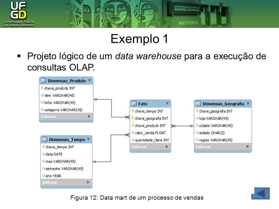 Exemplo 1 Projeto lógico de um data warehouse para a execução de consultas OLAP. Figura 12: Data mart de um processo de vendas