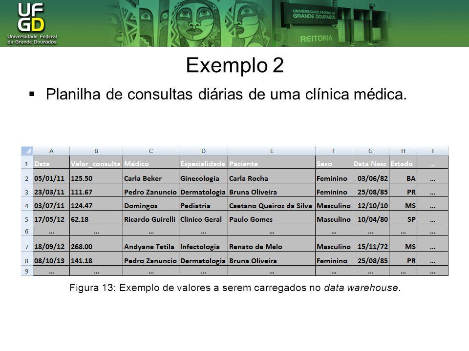 Exemplo 2 Planilha de consultas diárias de uma clínica médica. Figura 13: Exemplo de valores a serem carregados no data warehouse.