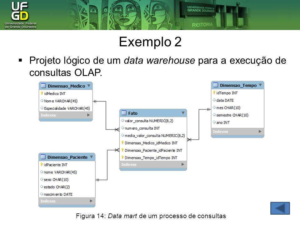Exemplo 2 Projeto lógico de um data warehouse para a execução de consultas OLAP. Figura 14: Data mart de um processo de consultas