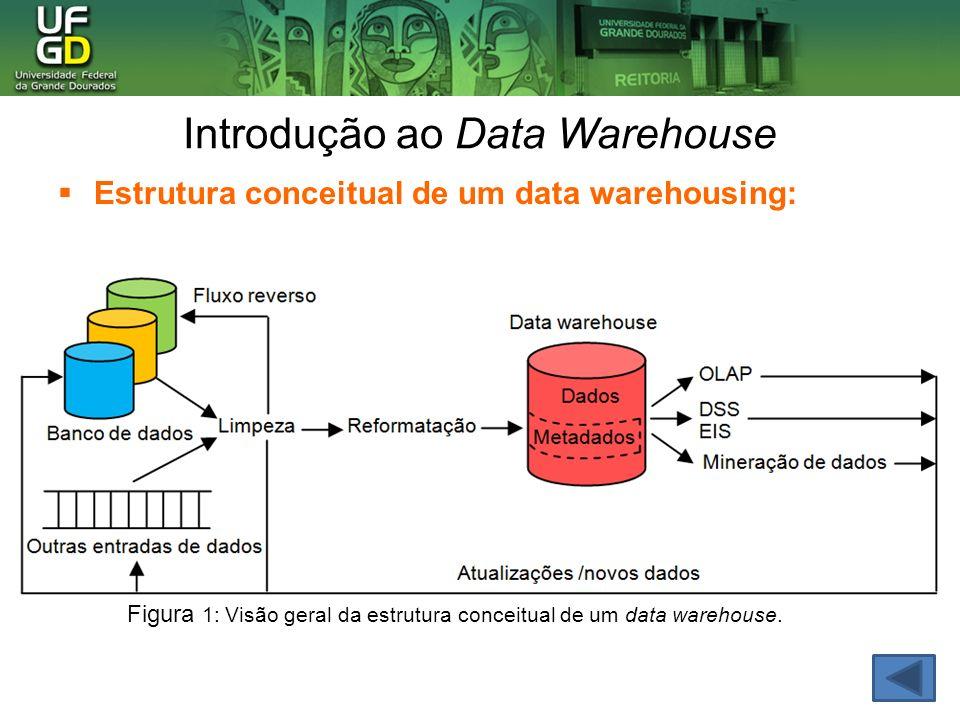 Modelagem Multidimensional Figura 2: Modelo de matriz bidimensional.Figura 3: Modelo de cubo de dados tridimensional.