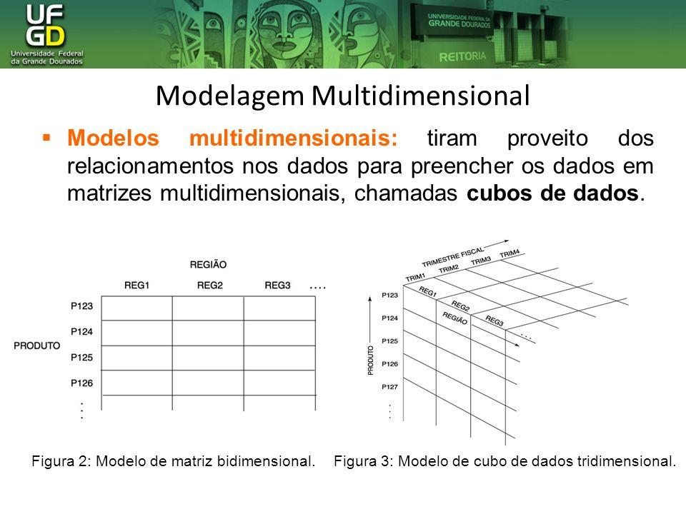 Modelagem Multidimensional Figura 2: Modelo de matriz bidimensional.Figura 3: Modelo de cubo de dados tridimensional. Modelos multidimensionais: tiram