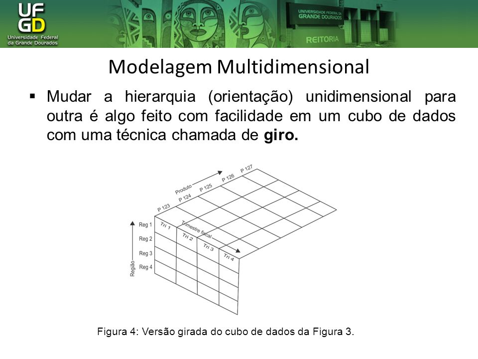 Modelagem Multidimensional Mudar a hierarquia (orientação) unidimensional para outra é algo feito com facilidade em um cubo de dados com uma técnica c