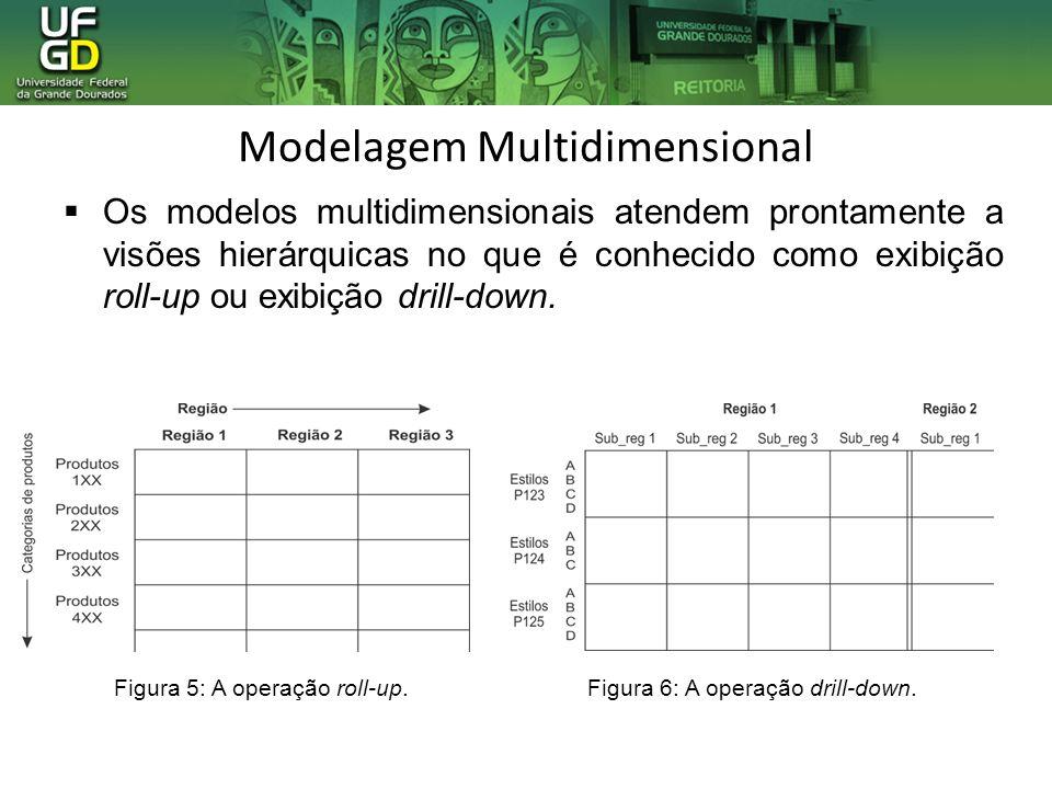 Modelagem Multidimensional Os modelos multidimensionais atendem prontamente a visões hierárquicas no que é conhecido como exibição roll-up ou exibição