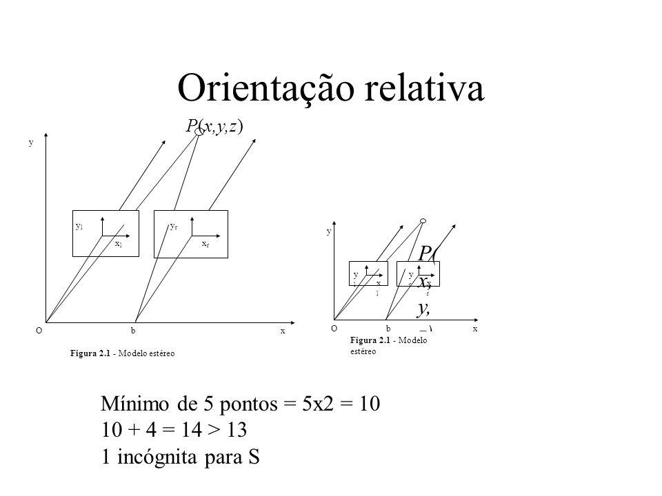 Orientação relativa Mínimo de 5 pontos = 5x2 = 10 10 + 4 = 14 > 13 1 incógnita para S ylyl y P(x,y,z) yryr xlxl xrxr xOb Figura 2.1 - Modelo estéreo y