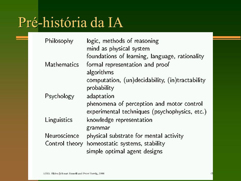 Pré-história da IA