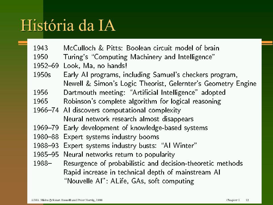 História da IA