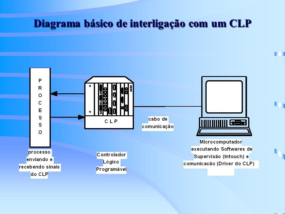 Diagrama básico de interligação com um CLP