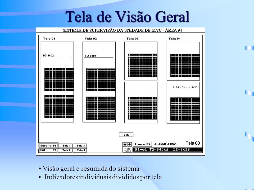 Tela de Visão Geral Visão geral e resumida do sistema Indicadores individuais divididos por tela