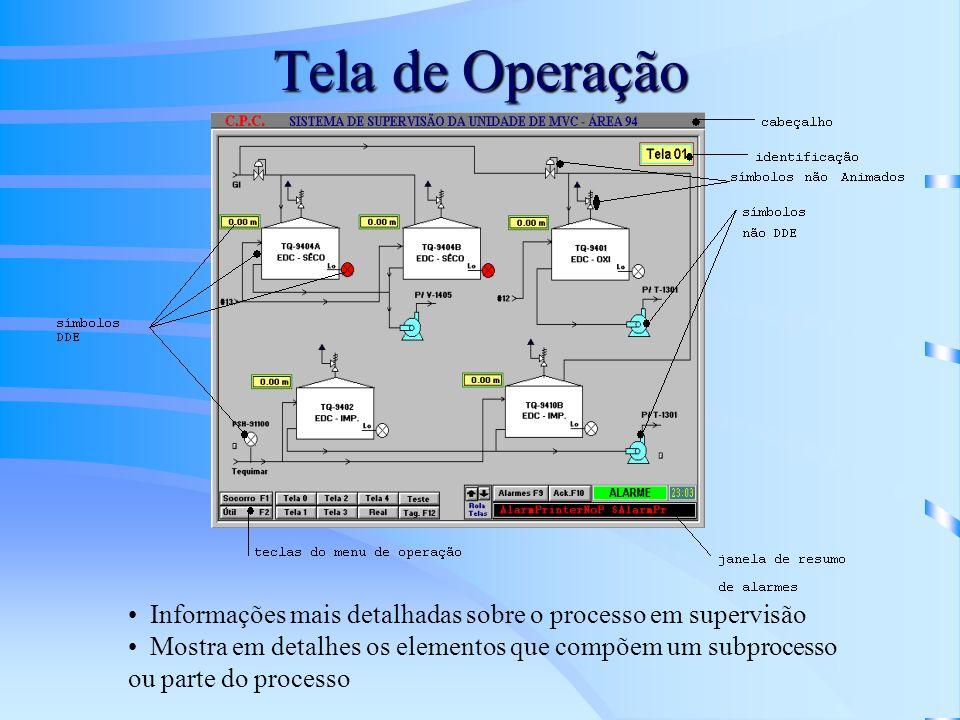Tela de Operação Informações mais detalhadas sobre o processo em supervisão Mostra em detalhes os elementos que compõem um subprocesso ou parte do pro