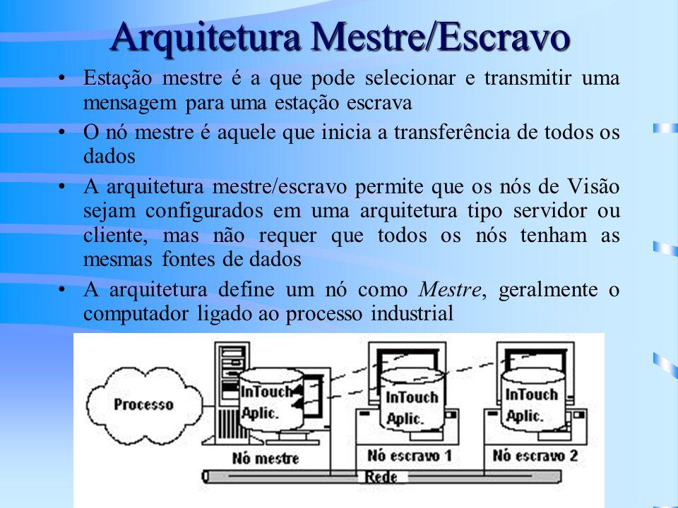 Arquitetura Mestre/Escravo Estação mestre é a que pode selecionar e transmitir uma mensagem para uma estação escrava O nó mestre é aquele que inicia a