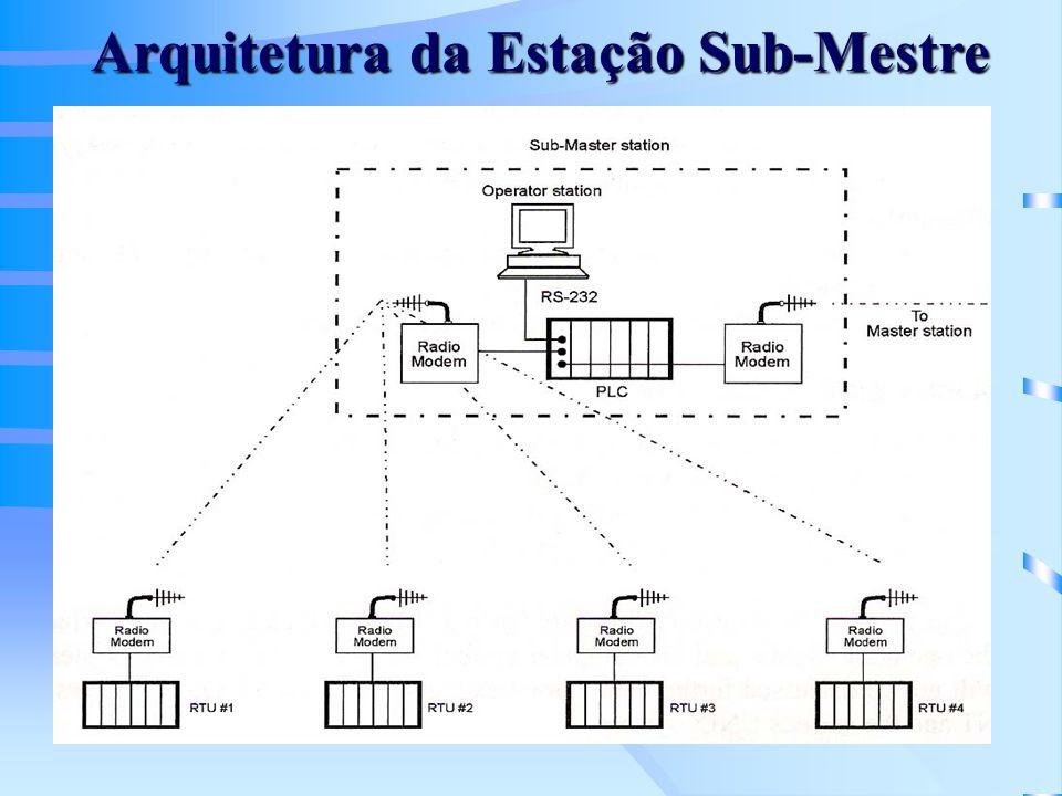 Arquitetura da Estação Sub-Mestre