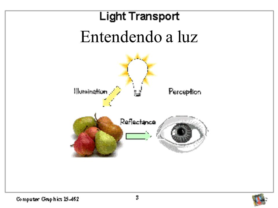 Espaços de cor Combinação linear Espectro –Qualquer radiação (visível ou não) descrita –Geralmente desnecessário e impraticável RGB –Conveniente para monitores –Não muito intuitivo