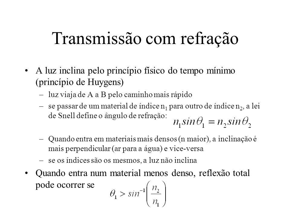 Transmissão com refração A luz inclina pelo princípio físico do tempo mínimo (princípio de Huygens) –luz viaja de A a B pelo caminho mais rápido –se p