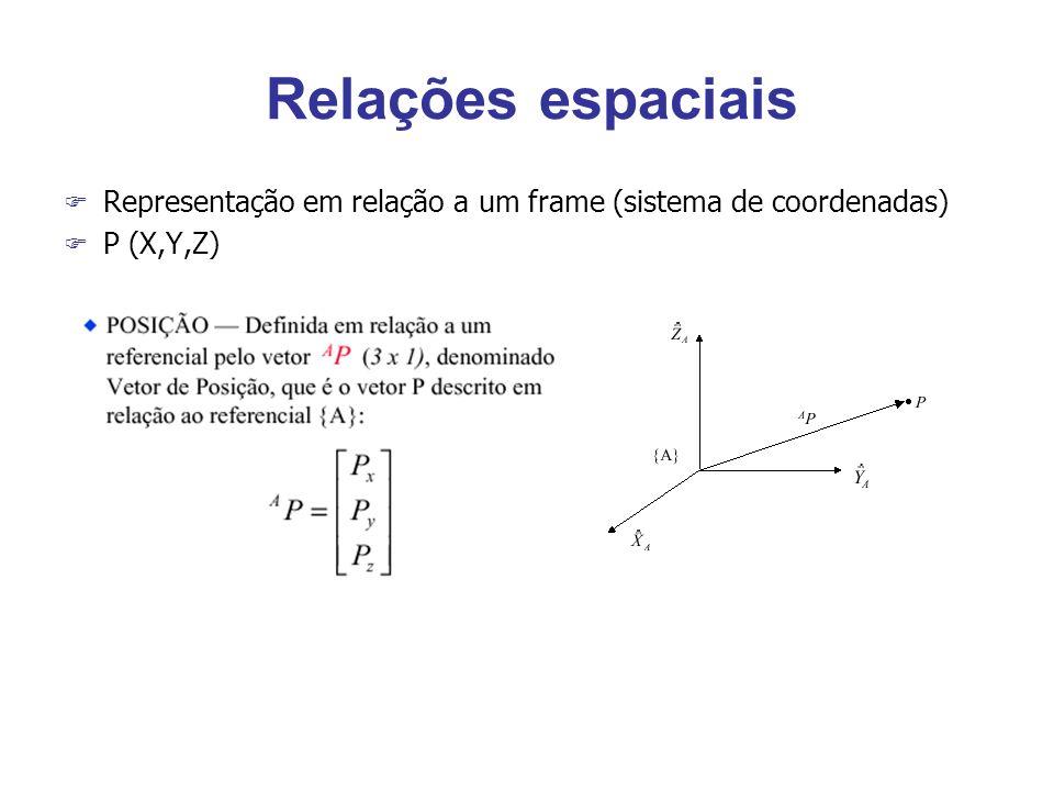 Relações espaciais F Representação em relação a um frame (sistema de coordenadas) F P (X,Y,Z)