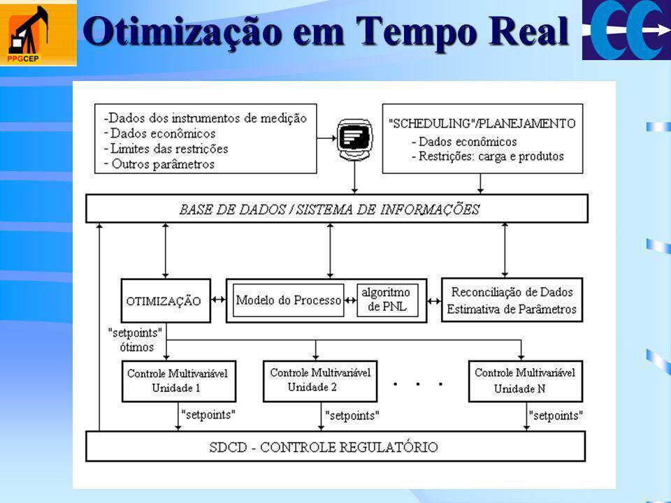 Otimização em Tempo Real