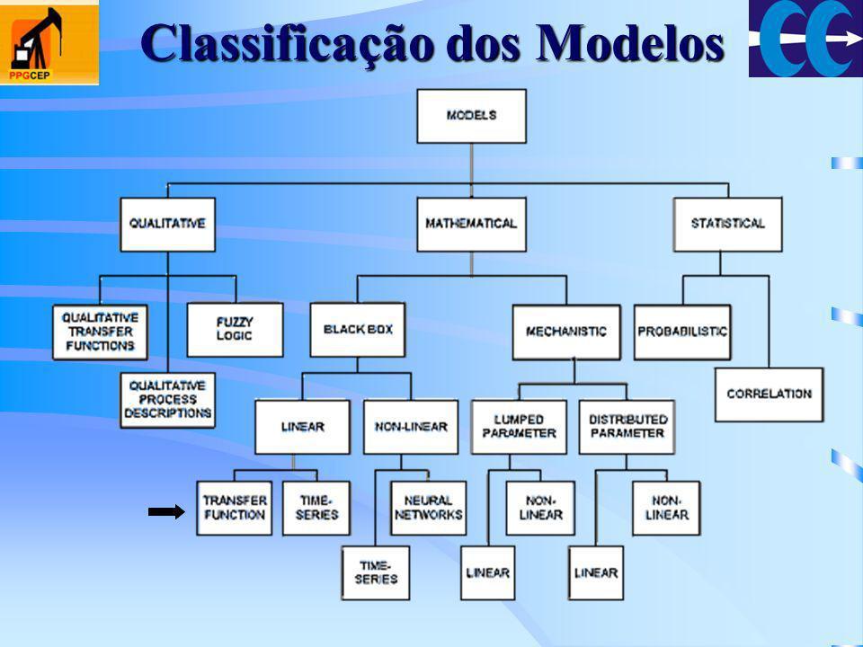 Classificação dos Modelos