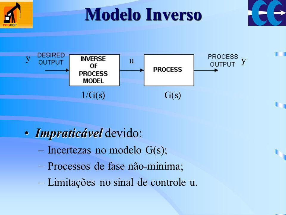 Modelo Inverso ImpraticávelImpraticável devido: –Incertezas no modelo G(s); –Processos de fase não-mínima; –Limitações no sinal de controle u. u y y G