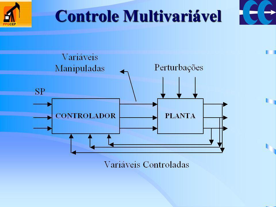 Controle Multivariável