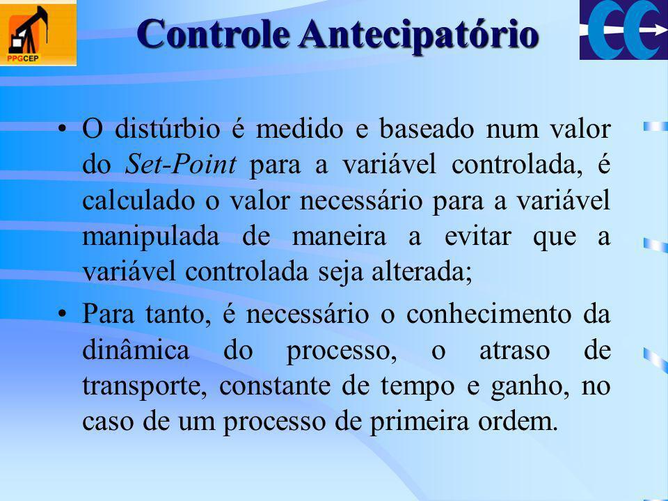 O distúrbio é medido e baseado num valor do Set-Point para a variável controlada, é calculado o valor necessário para a variável manipulada de maneira