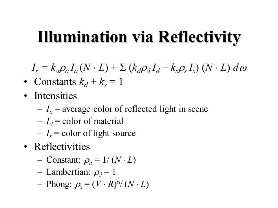 Illumination via Reflectivity I r = k a a I a (N L) + k d d I d + k s s I s ) (N L) d Constants k d + k s = 1 Intensities –I a = average color of reflected light in scene –I d = color of material –I s = color of light source Reflectivities –Constant: a = 1/ (N L) –Lambertian: d = 1 –Phong: s = (V R) n / (N L)