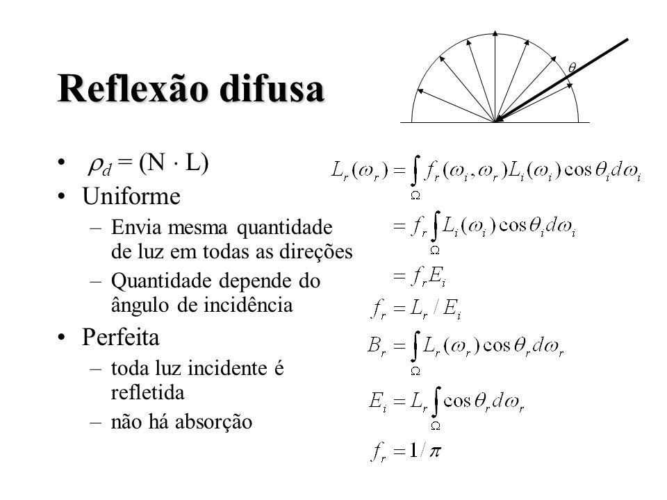 Reflexão difusa d = (N L) Uniforme –Envia mesma quantidade de luz em todas as direções –Quantidade depende do ângulo de incidência Perfeita –toda luz incidente é refletida –não há absorção