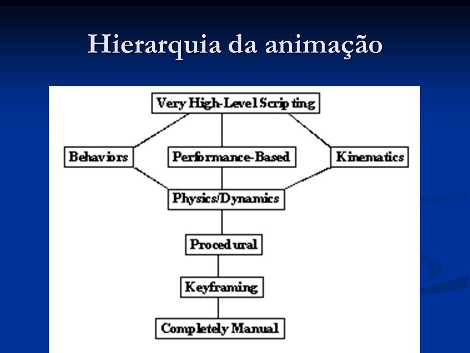Hierarquia da animação