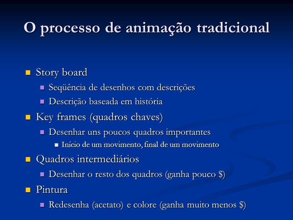 O processo de animação tradicional Story board Story board Seqüência de desenhos com descrições Seqüência de desenhos com descrições Descrição baseada