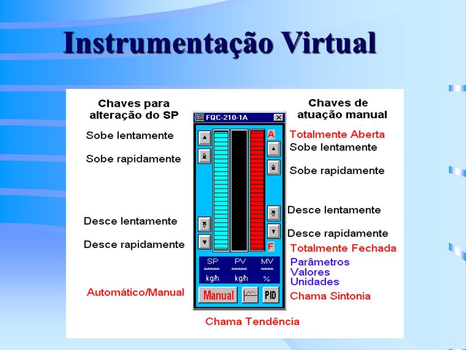Computador no Processo Computador usado em controle para fazer: –Aquisição de Dados –Controle Seqüencial (CLP, SDCD ou supervisório ) –Controle Lógico (CLP) –Controle Distribuído (SDCD/DCS) –Controle Supervisório –Controle Supervisório e Aquisição de Dados (SCADA)