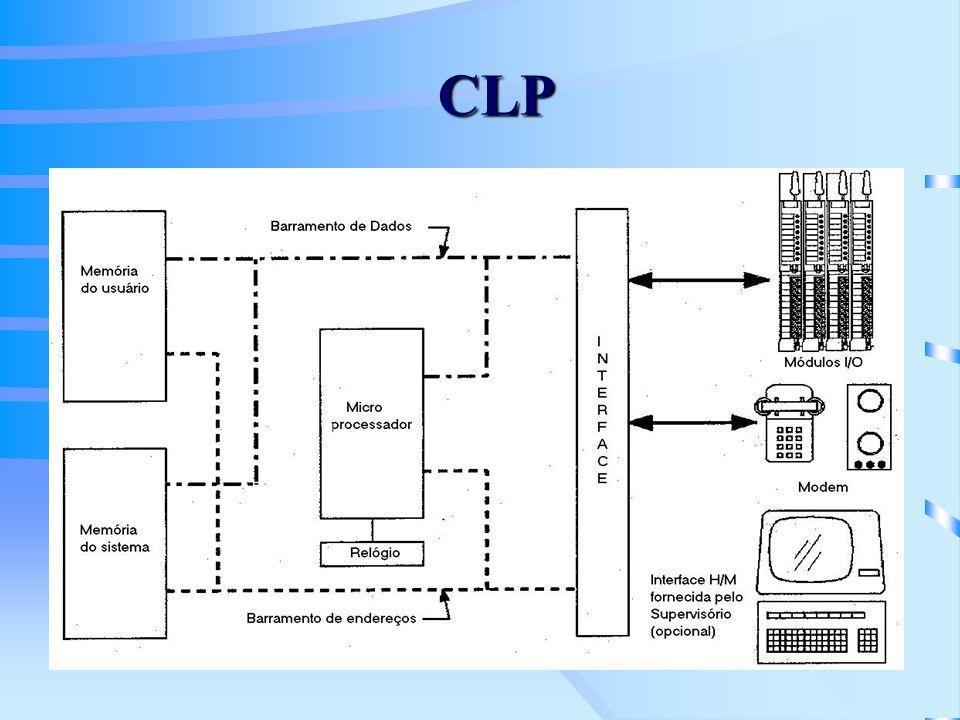 Sistema Digital de Controle Distribuído Sistema (1974) introduzido para substituir painéis de controle convencionais, centralizando tarefas e distribuindo funções Sistema configurável Aplicado a controle contínuo Possui IHM poderosa e amigável