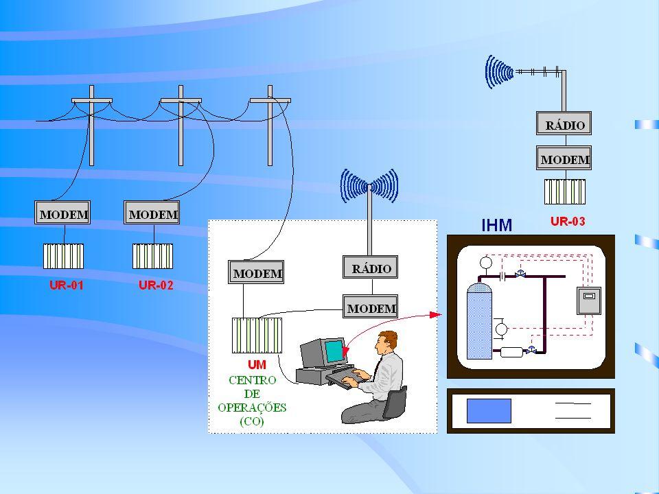 Componentes Computador(es) principais (host computers) Rede(s) de Área Local Estação Mestre Modem(s) Mestre(s) Rede(s) de Telemetria Modem(s) Remoto(s) Estações Remota(s)