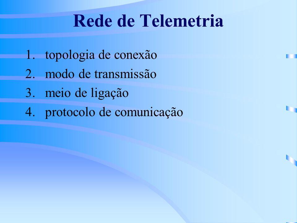 1- Topologia de Conexão Ponto-multipontoPonto-multiponto: –mais que dois modems particionam um canal de comunicação comum Ponto-a-pontoPonto-a-ponto –entre dois modems (tal como com modems de discagem) ou uma combinação de ambos
