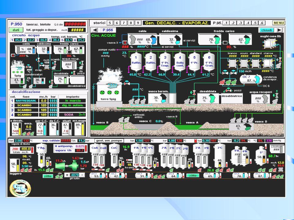 Integração de Sistemas Transacional Tempo Real Contínuo Seqüencial Discreto Medição Gerência Corporativa Gerência de Produção Tempo Real Transacional Controle Gerência Industrial