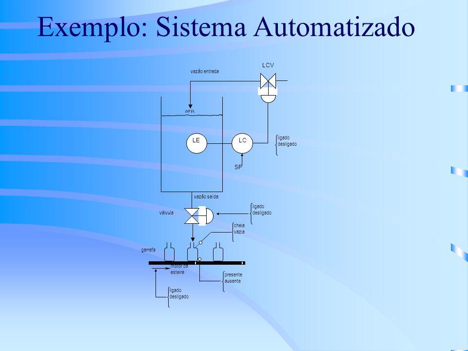 Objetivos da Automação Qualidade: controle de qualidade eficiente, compensação automática de deficiências do processo, processos de fabricação sofisticados Flexibilidade: inovações freqüentes no produto, atendimento a especificidades do cliente, produção de pequenos lotes
